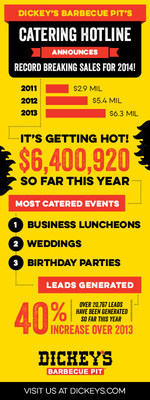 Dickey's Barbecue Pit's catering hotline announced record breaking sales for 2014. The hotline continues to be a key revenue stream for nation's leading barbecue franchise. (PRNewsFoto/Dickey's Barbecue)