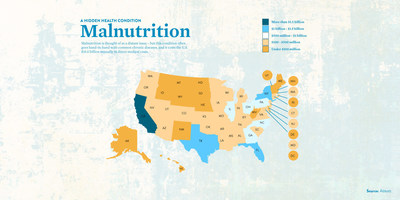 Malnutrition Adds $15.5 Billion Annually to Direct U.S. Medical Costs