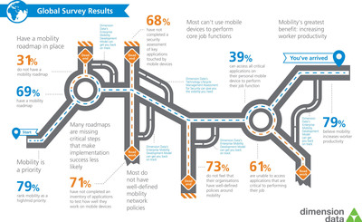 Dimension Data Global Secure Enterprise Mobility Survey Infographic. (PRNewsFoto/Dimension Data)
