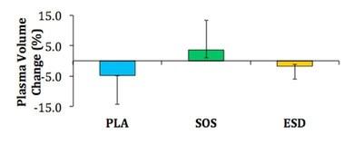 Figure 2: Plasma Volume Change (%)