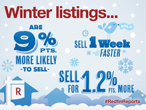 Redfin Report Reveals Homes Listed in Winter Sell Faster and for More Money Than Any Other Season. (PRNewsFoto/Redfin) (PRNewsFoto/REDFIN)