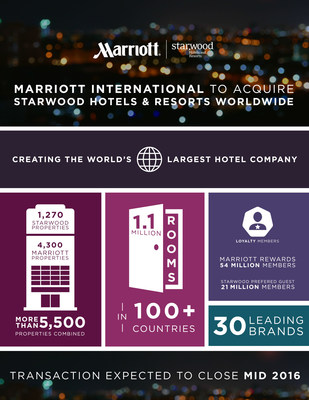 Marriott International To Acquire Starwood Hotels And Resorts Will Become World S Largest Hotel Company