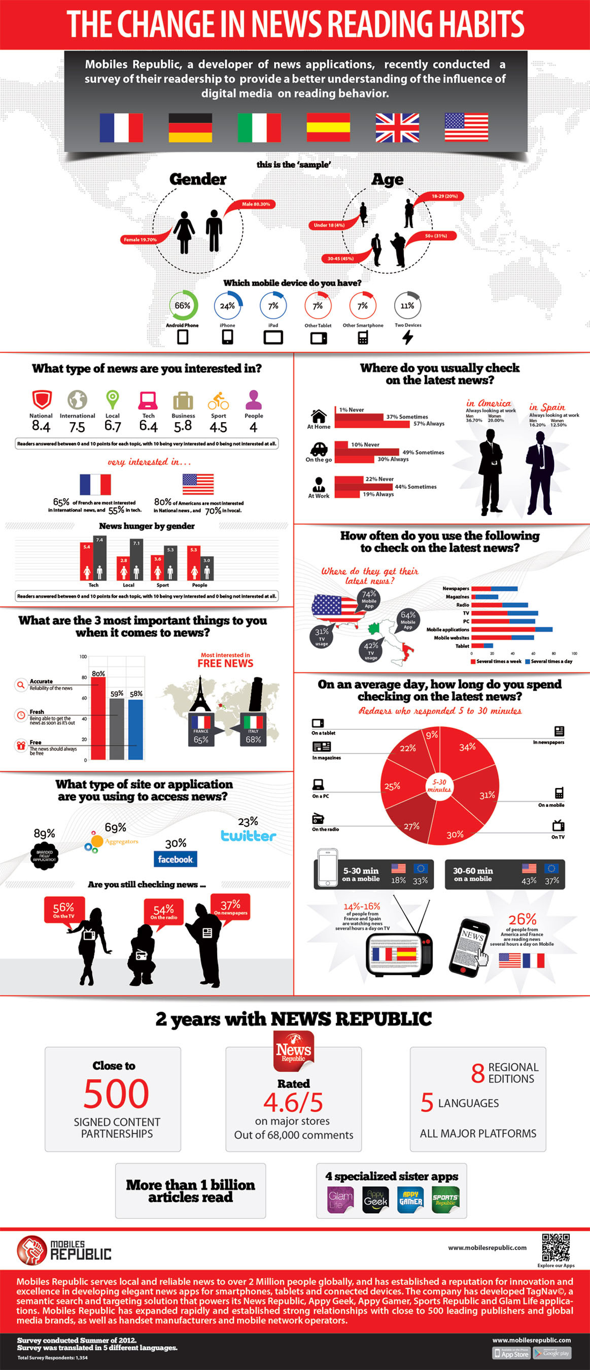 Mobiles Republic App Usage Infographic.  (PRNewsFoto/Mobiles Republic)