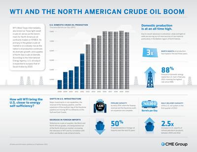 Infographic: WTI and the North American Crude Oil Boom.  (PRNewsFoto/CME Group)