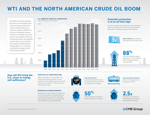 Infographic: WTI and the North American Crude Oil Boom