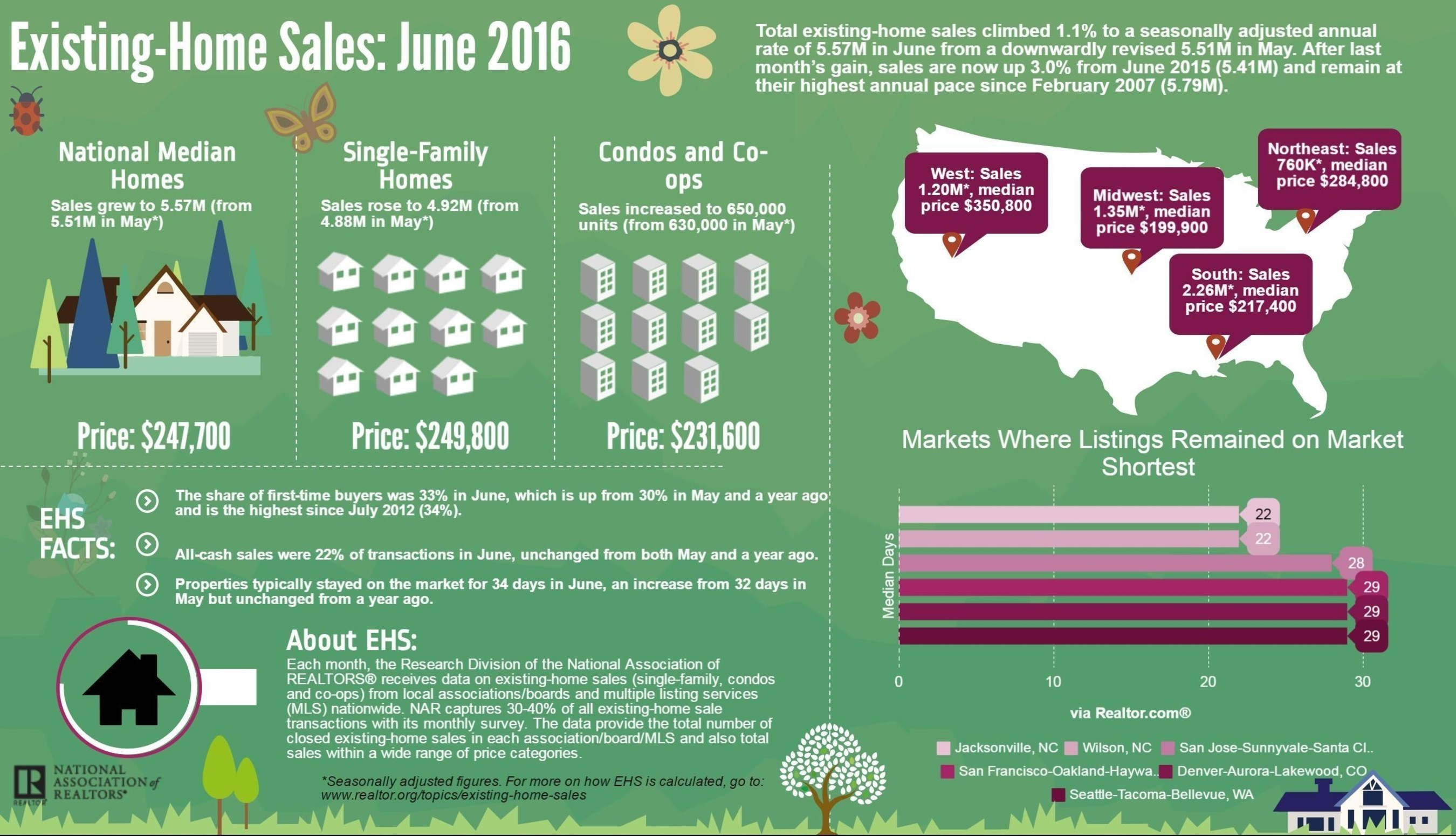 Existing-Home Sales Ascend Again in June