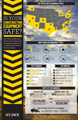 LoJack Corporation Releases Annual Construction Equipment Theft & Recovery Report