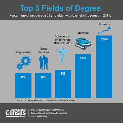 According to the U.S. Census Bureau, 20 percent of the population reported having a bachelor's degree in business followed by education (14 percent), science and engineering related fields(9 percent), social sciences and engineering (8 percent).  (PRNewsFoto/U.S. Census Bureau)
