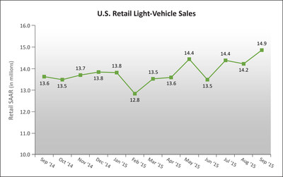 U.S. Retail SAAR-September 2014 to September 2015 (in millions of units). Source: Power Information Network (PIN) from J.D. Power
