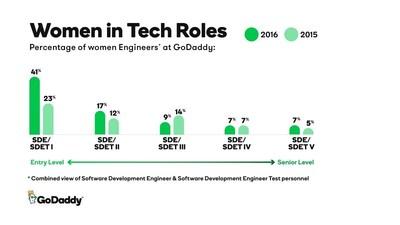 GoDaddy 2016 Women in Tech Roles Data