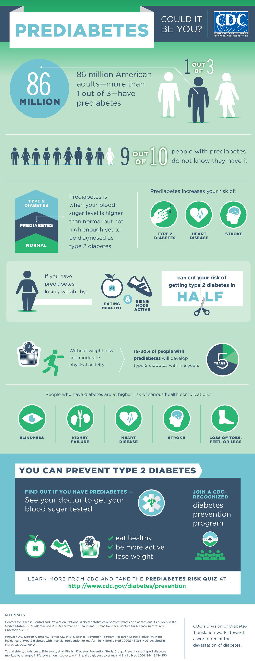 CDC Prediabetes Infographic