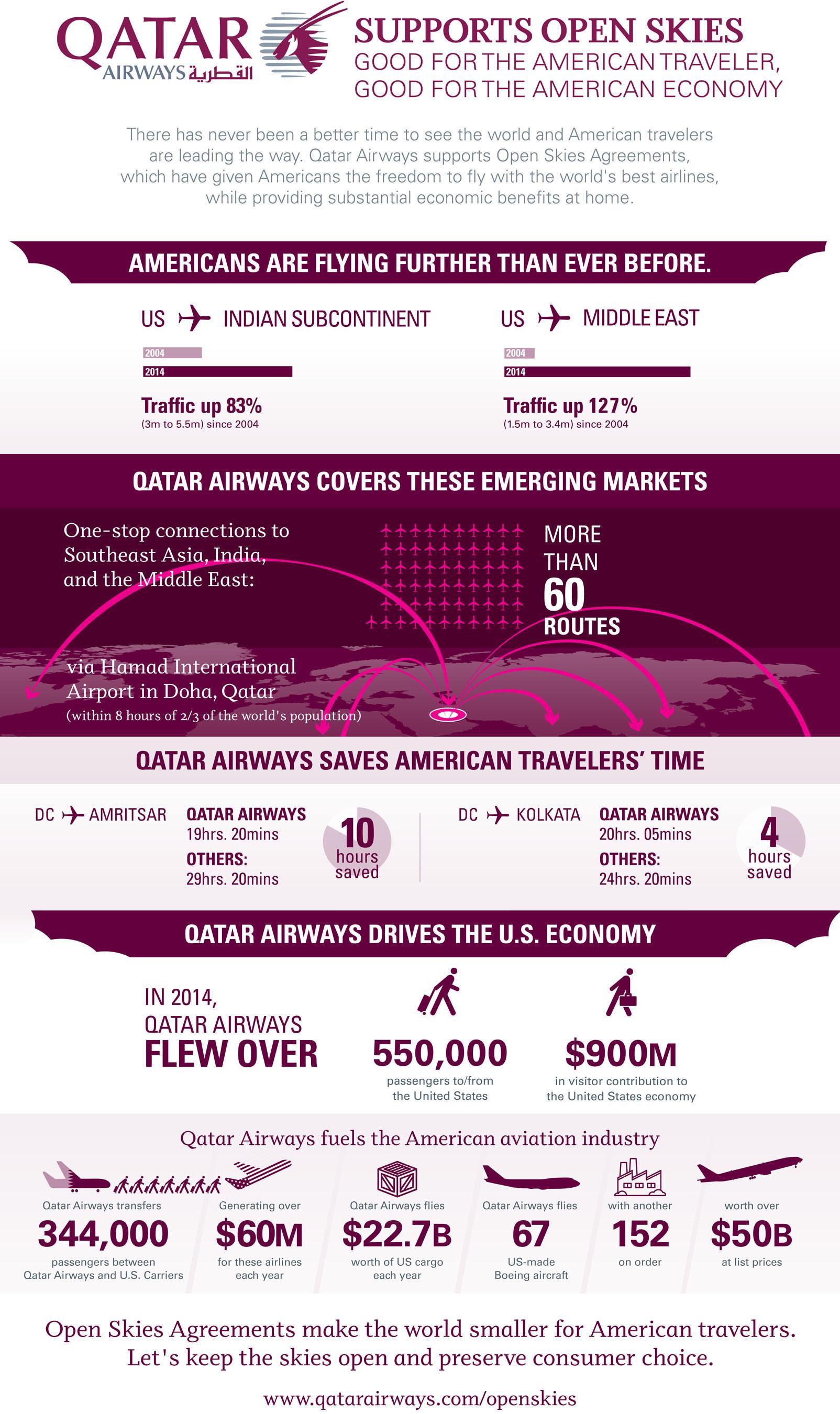 Qatar Airways Supports 'Open Skies'