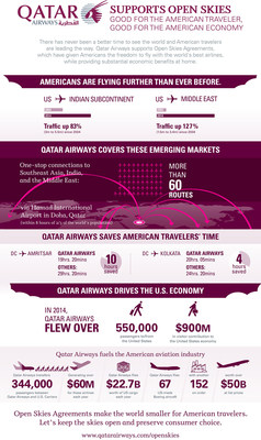 Qatar Airways Supports 'Open Skies'