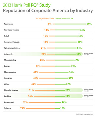 According to the 2013 Harris Poll Reputation Quotient® Study, technology is the most reputable industry in corporate America; financial services, banking, government, and tobacco are the four worst rated.