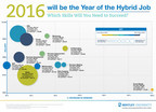 2016: The Year of the 'Hybrid Job'