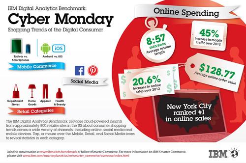 For full interactive Cyber Monday infographic, visit  www.ibm.com/benchmark . (PRNewsFoto/IBM) (PRNewsFoto/IBM)