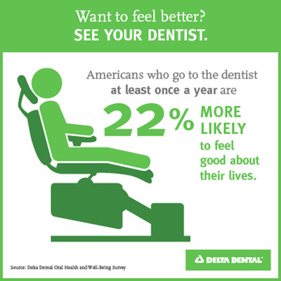 Americans who go to the dentist at least once a year are 22 percent more likely to report their overall well-being - their physical and emotional health - as good or better compared with those who seldom visit the dentist, according to the Delta Dental Oral Health and Well-Being Survey.