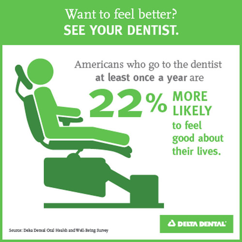 Americans who go to the dentist at least once a year are 22 percent more likely to report their overall ...