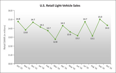 U.S. Retail SAAR--October 2015 to October 2016(in millions of units).Source: Power Information Network (PIN) from J.D. Power