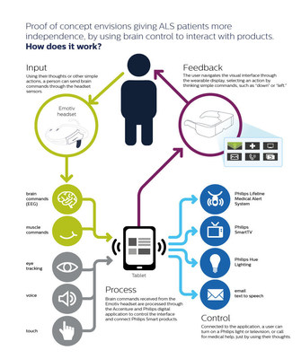 Infographic: Accenture and Philips announce proof of concept app to show how ALS patients could gain greater control of their lives through brain, voice and eye commands. (PRNewsFoto/Royal Philips)