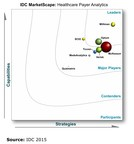 "MedInsight is a leader in the IDC MarketScape study, entitled ""U.S. Payer Data Analytics 2015 Vendor Assessment."""