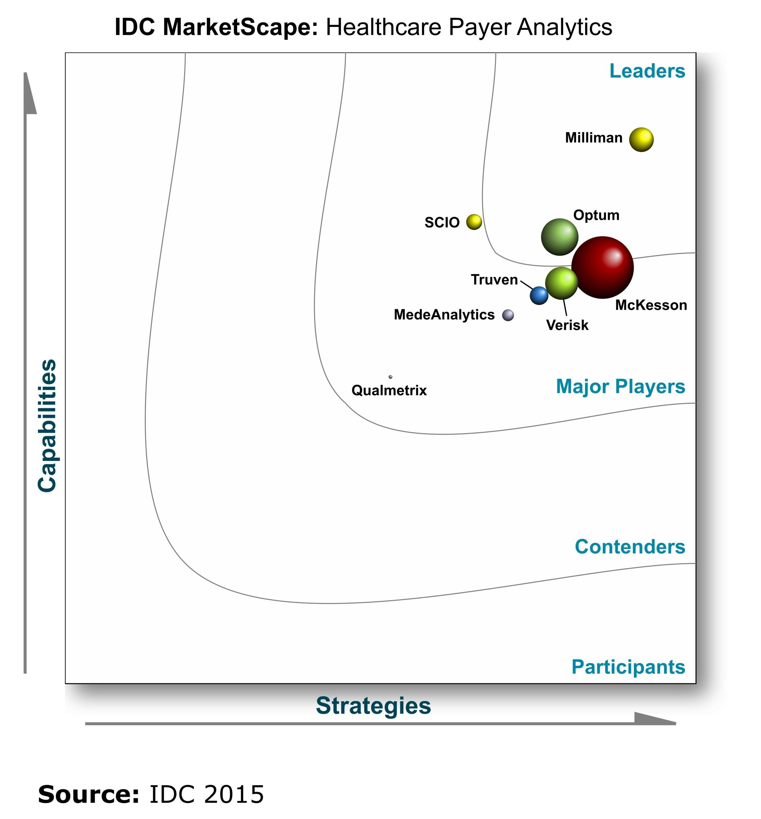 """MedInsight is a leader in the IDC MarketScape study, entitled """"U.S. Payer Data Analytics 2015 Vendor Assessment."""""""