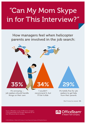 Do helicopter parents help or hurt job seekers? According to new research from staffing firm OfficeTeam, more than 1/3 (35%) of senior managers said they find it annoying when parents are involved in their kids' search for work. Another 1/3 (34%) prefer mom and dad stay out of the job hunt,  but would let it slide. Only 29 percent said this parental guidance is not a problem.