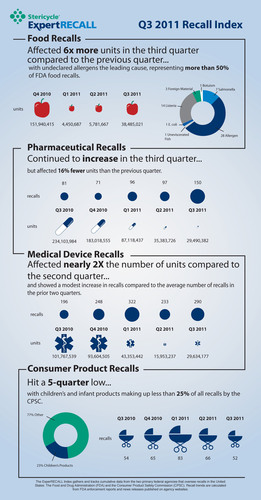 Food, Drug, Medical Device Recalls Continue to Climb According to ExpertRECALL Quarterly Index
