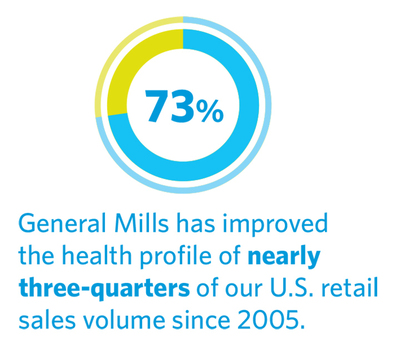 General Mills has improved the health profile of 73 percent of its U.S. Retail sales volume since 2005.