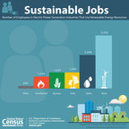 April 22, 2015, marks the 45th anniversary of Earth Day - a day intended to inspire awareness and appreciation for the Earth's natural environment. In honor of Earth Day, and Earth Week (April 16-22), this edition of Profile America Facts for Features includes examples of Census Bureau statistics pertaining to energy and the environment.