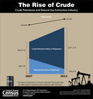 Between 2007 and 2012, employment in the nation's crude petroleum and natural gas extraction industry climbed 29 percent to more than 170,000. This was driven by crude petroleum, whose product shipments jumped from $102 billion to $178 billion over the period.