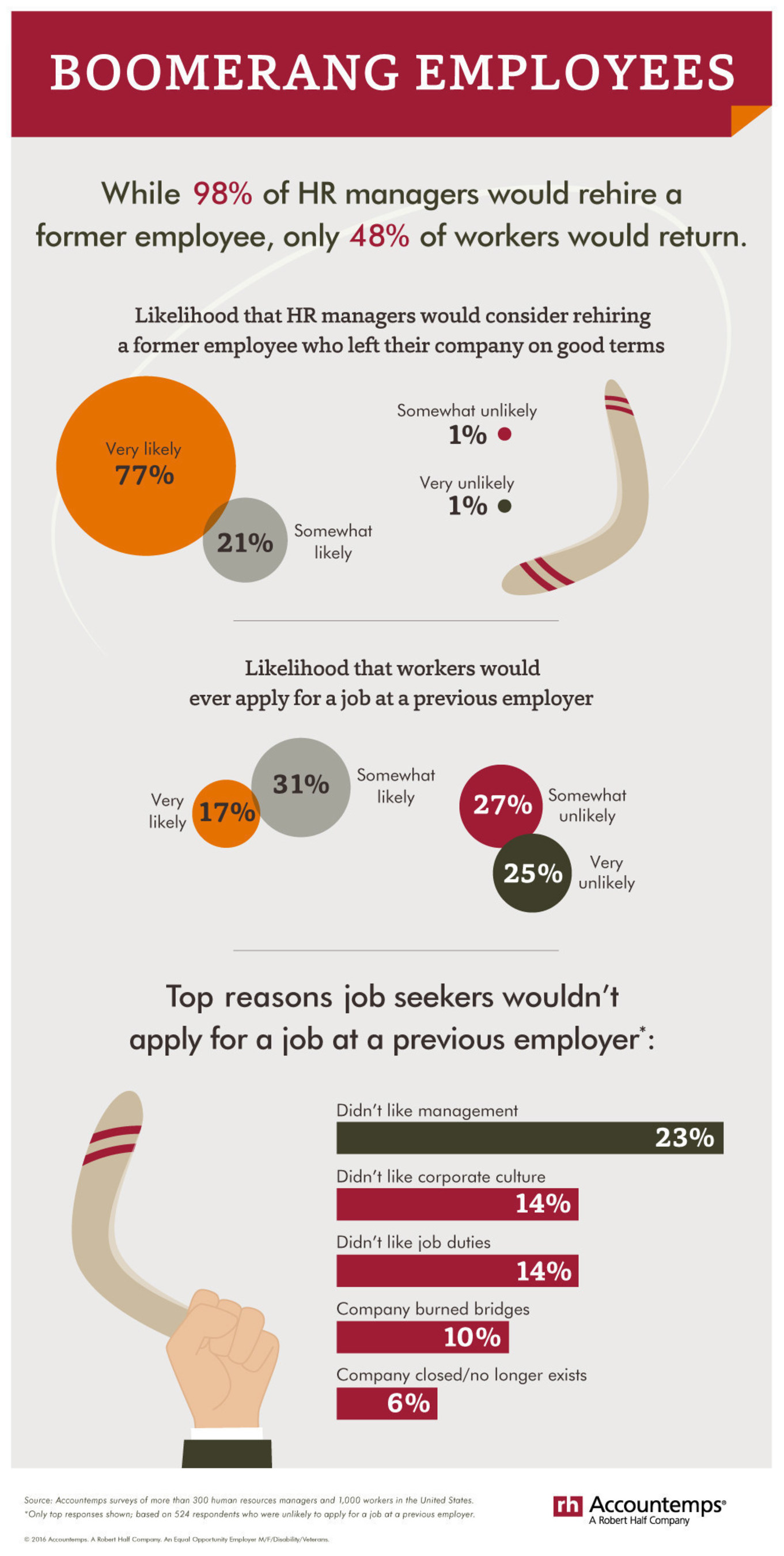 According to Accountemps research, 98 percent of human resources managers would rehire a former employee, but only 48 percent of workers would return.