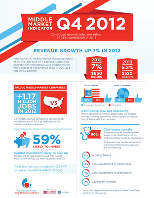 Infographic: Q4 2012 Middle Market Indicator.