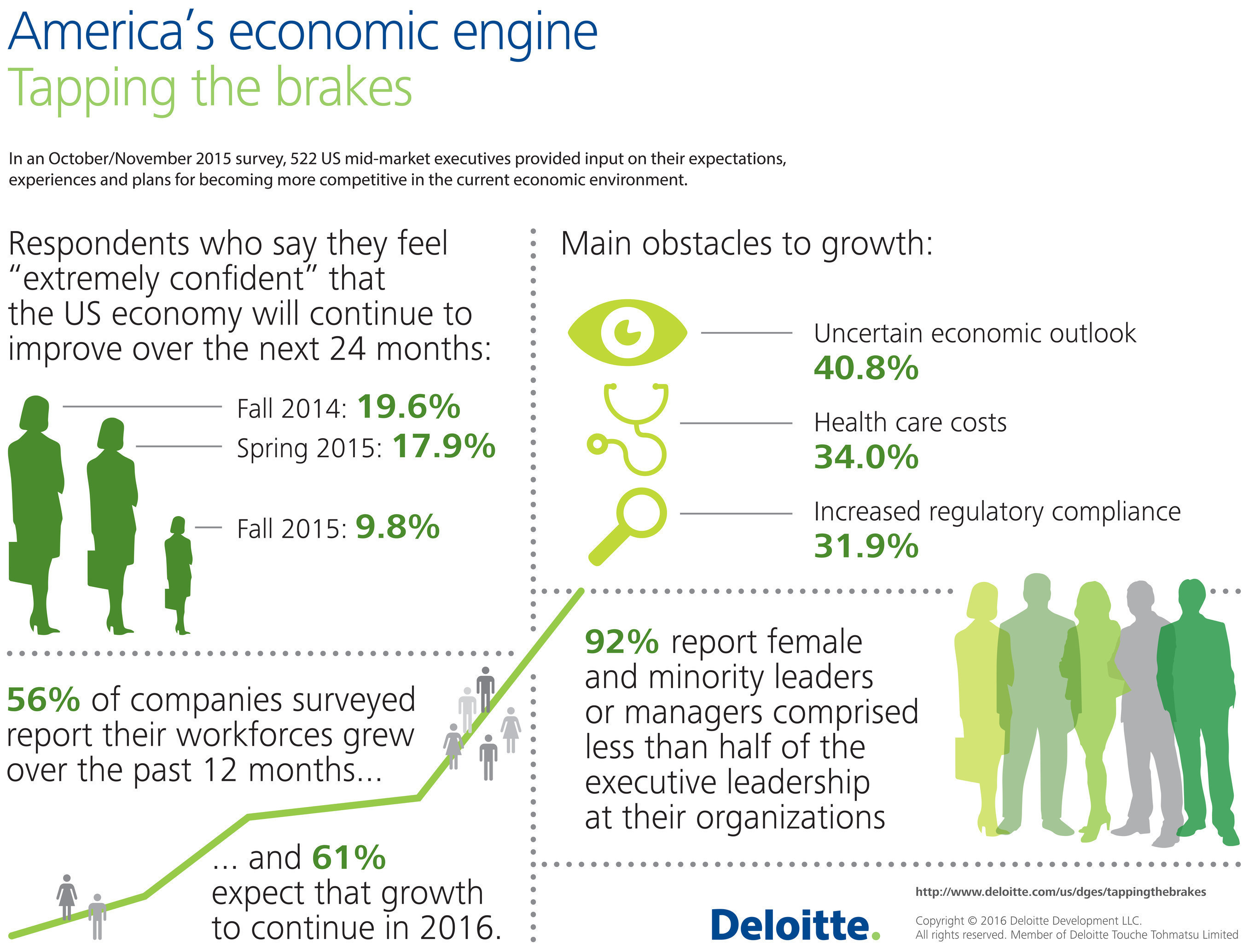 America's economic engine: Tapping the brakes