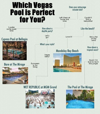 Make a splash in these top 5 las vegas pools this summer for Pool trade show vegas