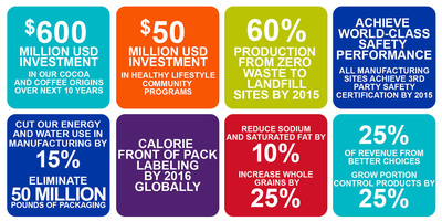 Mondelez International Announces Global Commitments to Well-being.  (PRNewsFoto/Mondelez International, Inc.)