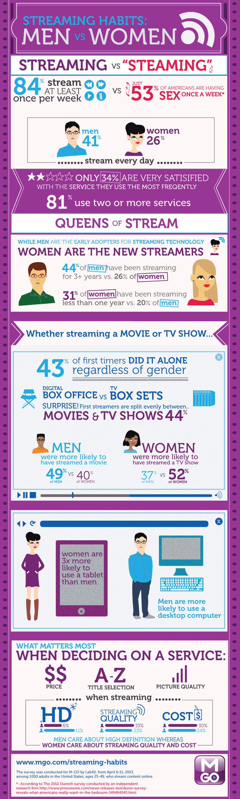 "MEN VS. WOMEN: MORE STREAMING MEDIA HABITS BY GENDER Americans Doing More Streaming than ""Steaming"" on a Weekly Basis & They're Doing it Alone; 'Digitally Frustrated' Consumers also Cheat on Service Providers.  (PRNewsFoto/M-GO)"