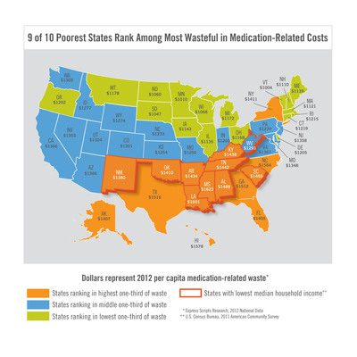 9 of 10 Poorest States Rank Among Most Wasteful in Medication-Related Costs.  (PRNewsFoto/Express Scripts)