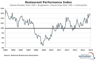 The National Restaurant Association's Restaurant Performance Index (RPI) - a monthly composite index that tracks the health of and outlook for the U.S. restaurant industry - stood at 102.6 in February, down slightly from a level of 102.7 in January. In addition, February marked the 24th consecutive month in which the RPI stood above 100, which signifies expansion in the index of key industry indicators.