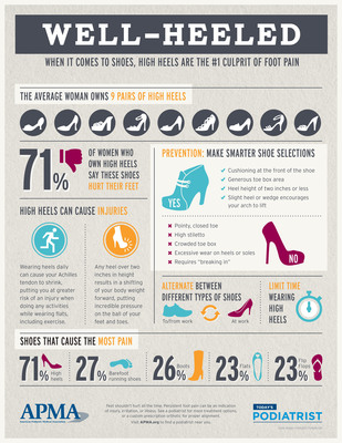 The American Podiatric Medical Association (APMA) today announced the results of its Today's Podiatrist survey, which measures the public's attitudes toward foot health. The study, which surveyed 1,000 US adults ages 18 and older, revealed that nearly half of all women (49 percent) wear high heels, even though the majority of heel wearers (71 percent) complain these shoes hurt their feet. (PRNewsFoto/American Podiatric Medical Assoc)