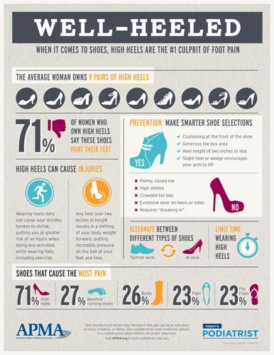 Study: High heels contribute to foot pain and damage (12/4)
