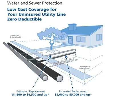 National Water Company Advises That Uninsured Pipes Buried Outside Homes Could Cost Homeowners
