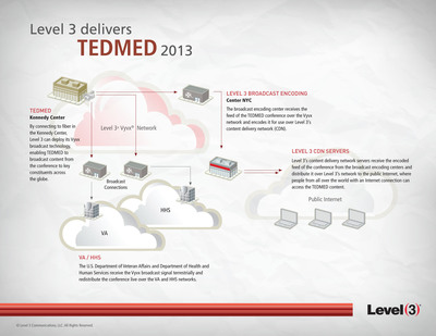 Level 3 is the Exclusive Network Communications Partner of TEDMED 2013, enabling TEDMED to transport and stream simulcasts of conference sessions from the Kennedy Center to TEDMED's key constituents and partners around the globe – including the U.S. Department of Veterans Affairs and the U.S. Department of Health and Human Services. Level 3 will also enable TEDMED to offer on-demand recordings of its sessions for future viewing purposes.