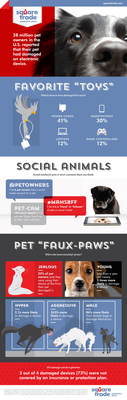 New Pets Epidemic: According to SquareTrade, #1 provider of protection plans in the U.S., 28M Americans say their pet has damaged their electronic device! (PRNewsFoto/SquareTrade)
