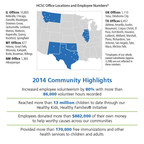 2014 Community Highlights