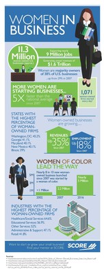 SCORE, the nation's largest network of volunteer, expert business mentors, has gathered statistics in honor of National Women's Small Business Month that show how 11.3 million women-owned businesses are making an impact on the American small business landscape.