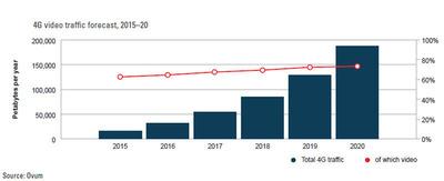 4G video traffic forecast, 2015-20