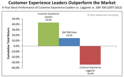 Groundbreaking Study Shows Link Between Customer Experience and Stock Performance.  (PRNewsFoto/Watermark Consulting)