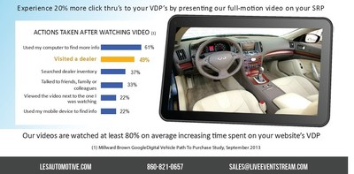 Actions taken by customers after watching video: 49% visits the dealership