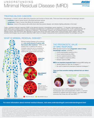 Infographic - Understanding Minimal Residual Disease (MRD)